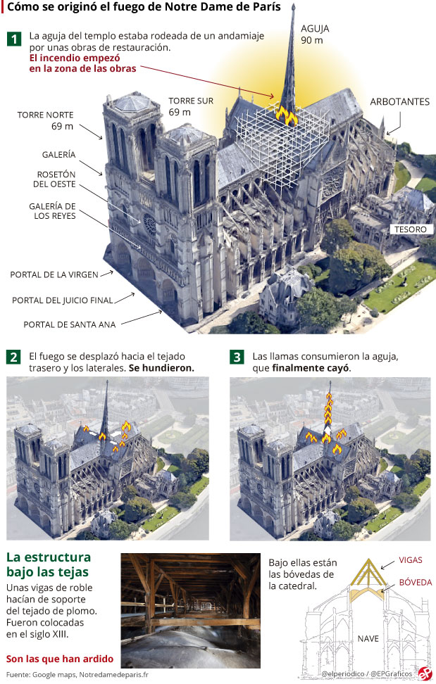 incendio-Notre-Dame-2